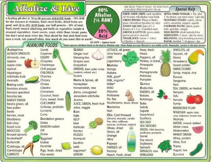 alkaline diet food chart
